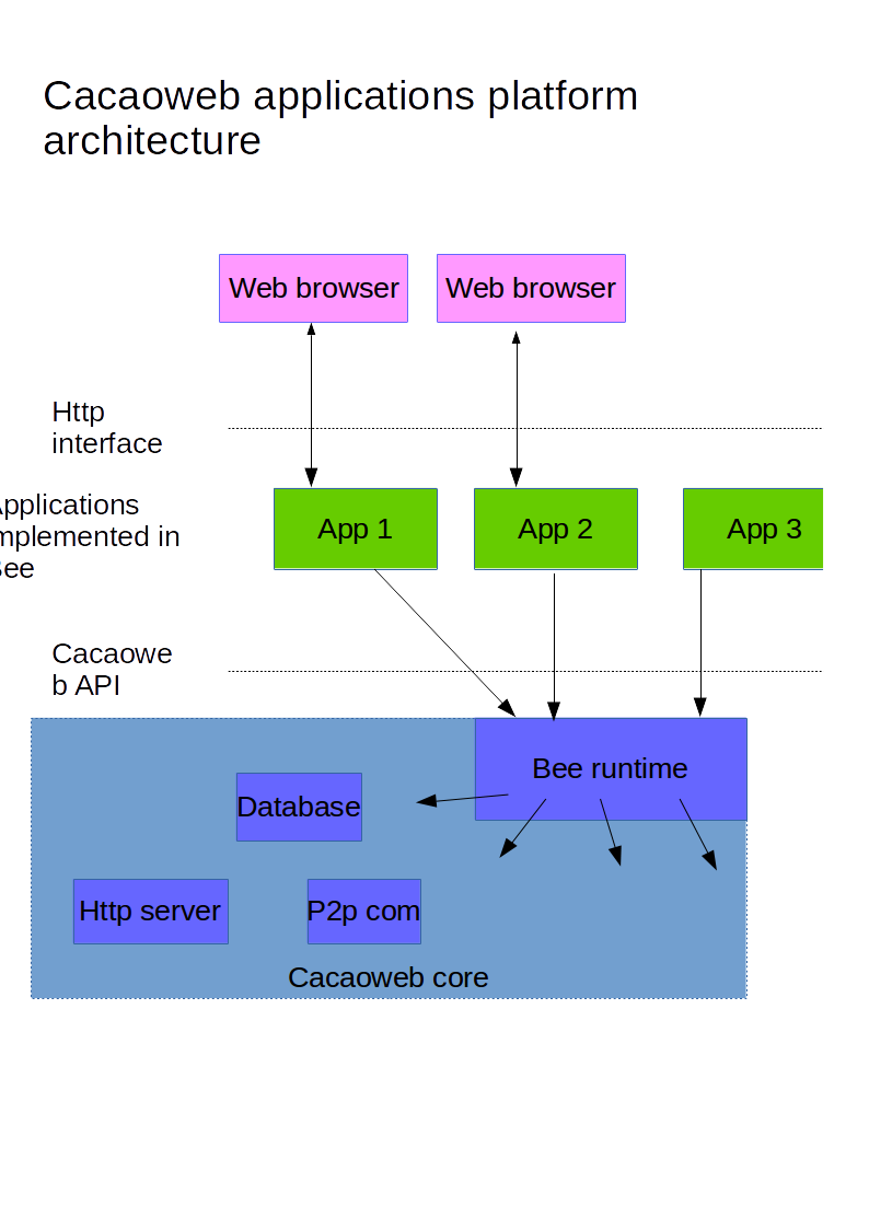 cacaoweb application platform architecture